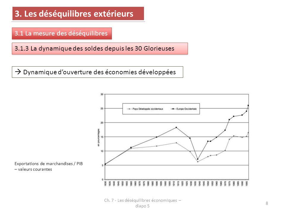 Ch. 7 - Les déséquilibres économiques – diapo 5