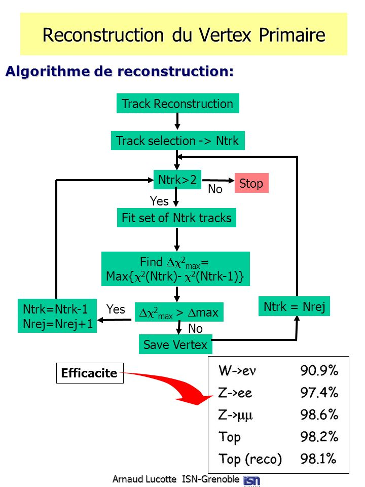 Reconstruction du Vertex Primaire