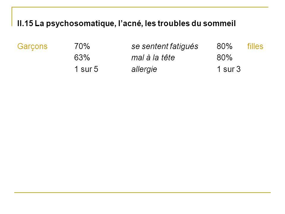II.15 La psychosomatique, l'acné, les troubles du sommeil