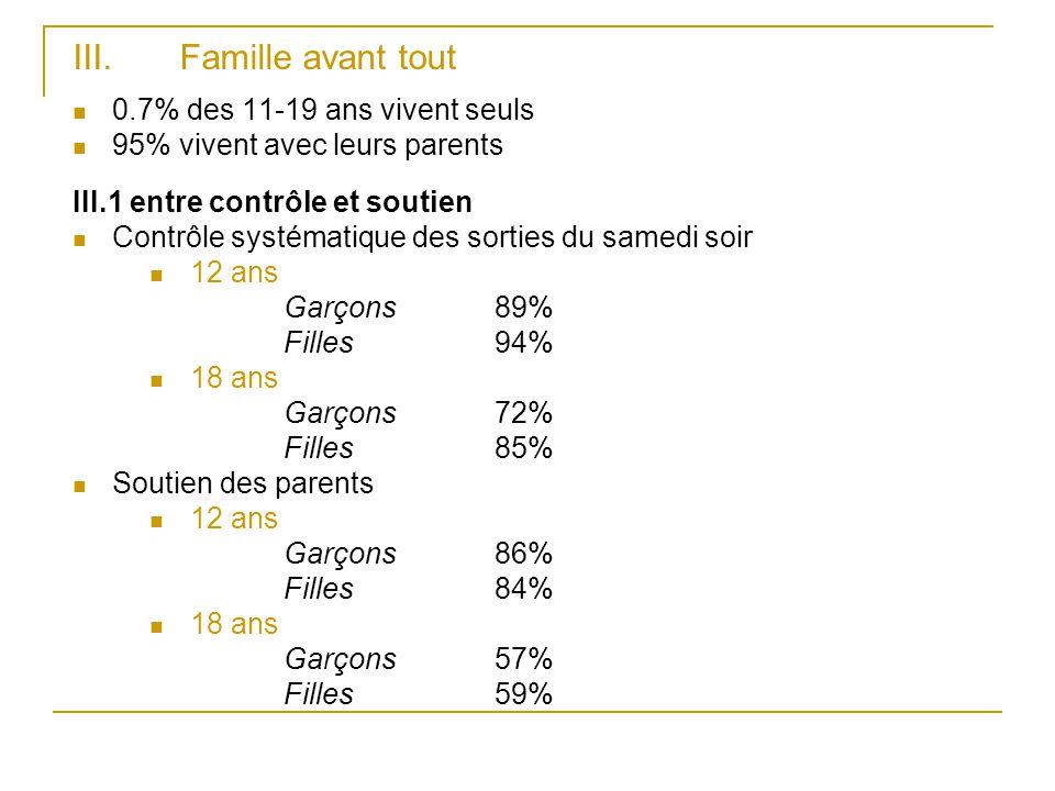 III. Famille avant tout 0.7% des 11-19 ans vivent seuls