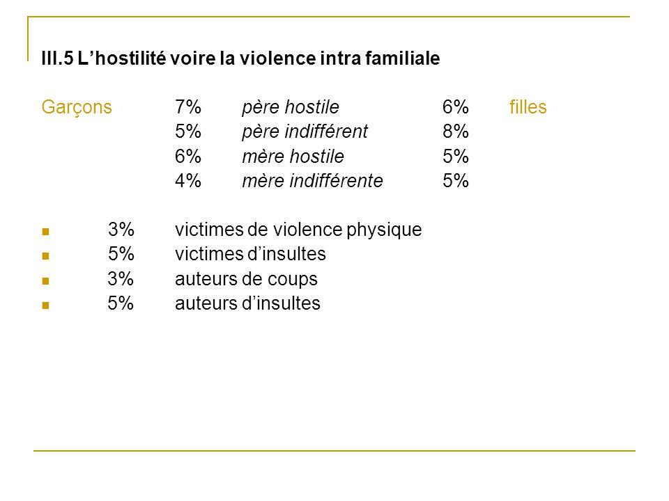 III.5 L'hostilité voire la violence intra familiale