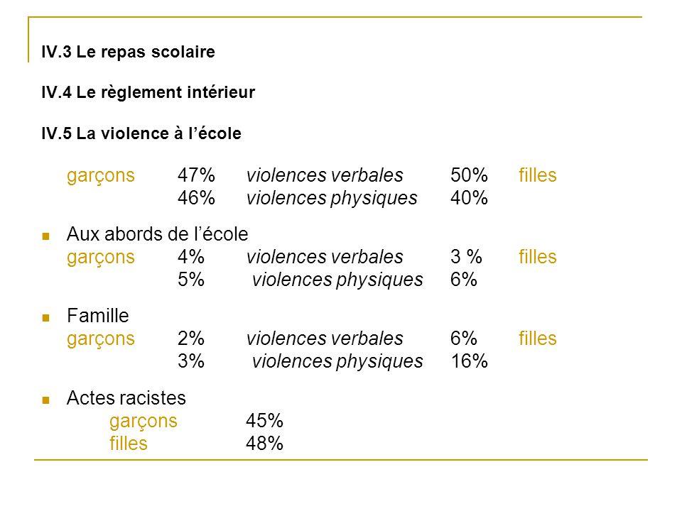 46% violences physiques 40% Aux abords de l'école