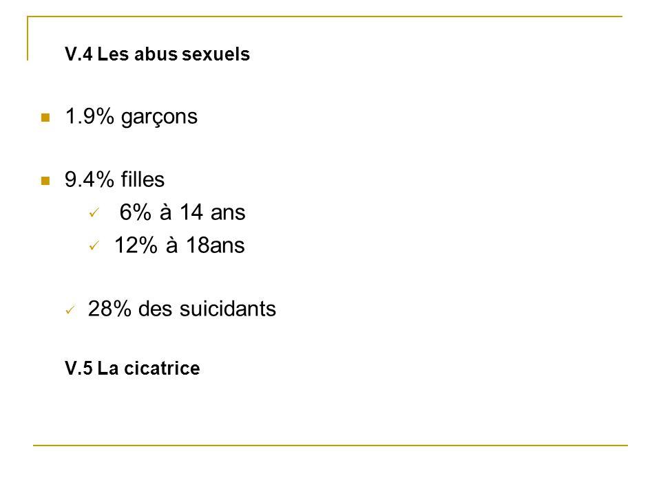 6% à 14 ans 12% à 18ans 1.9% garçons 9.4% filles 28% des suicidants