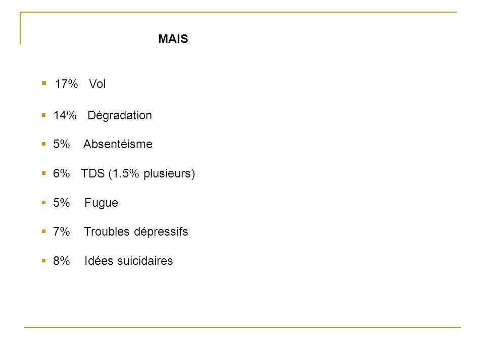17% Vol MAIS 14% Dégradation 5% Absentéisme 6% TDS (1.5% plusieurs)