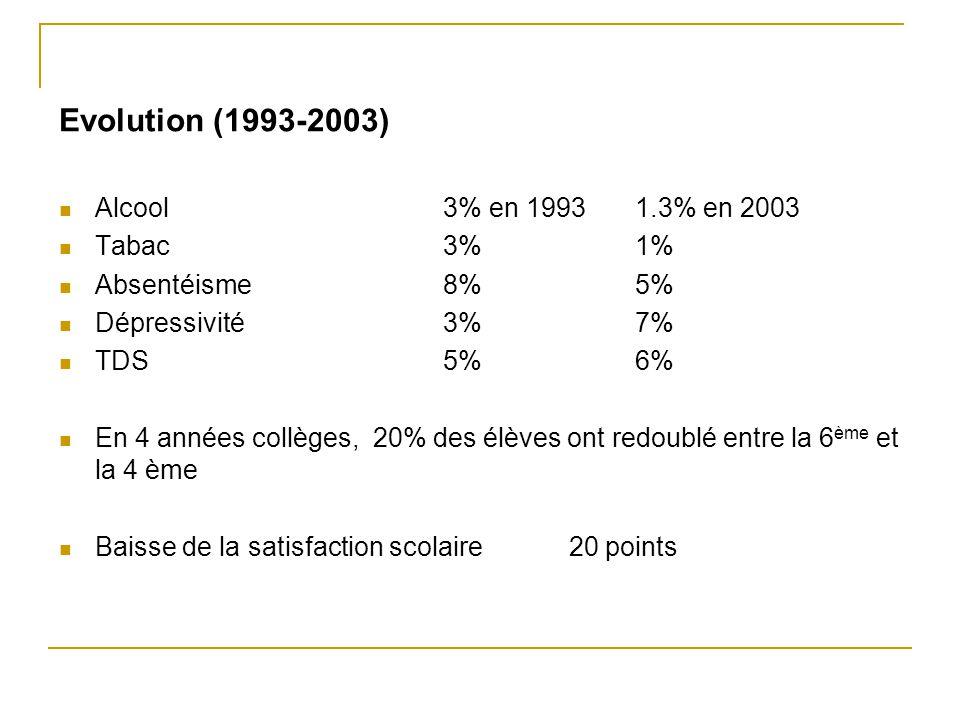 Evolution (1993-2003) Alcool 3% en 1993 1.3% en 2003 Tabac 3% 1%