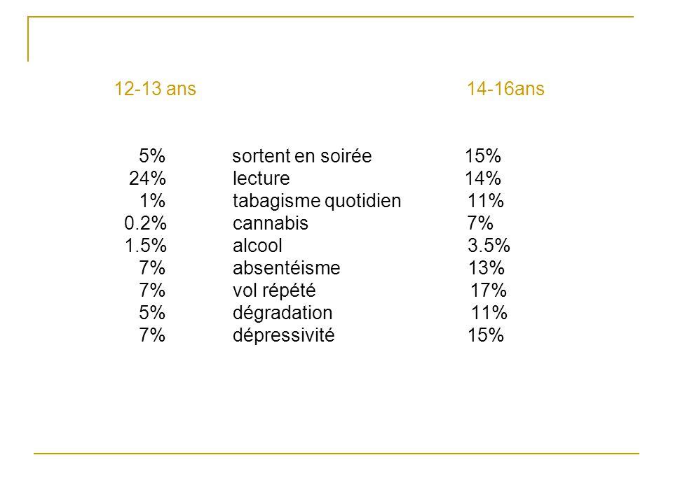 12-13 ans 14-16ans 5% sortent en soirée 15% 24% lecture 14%