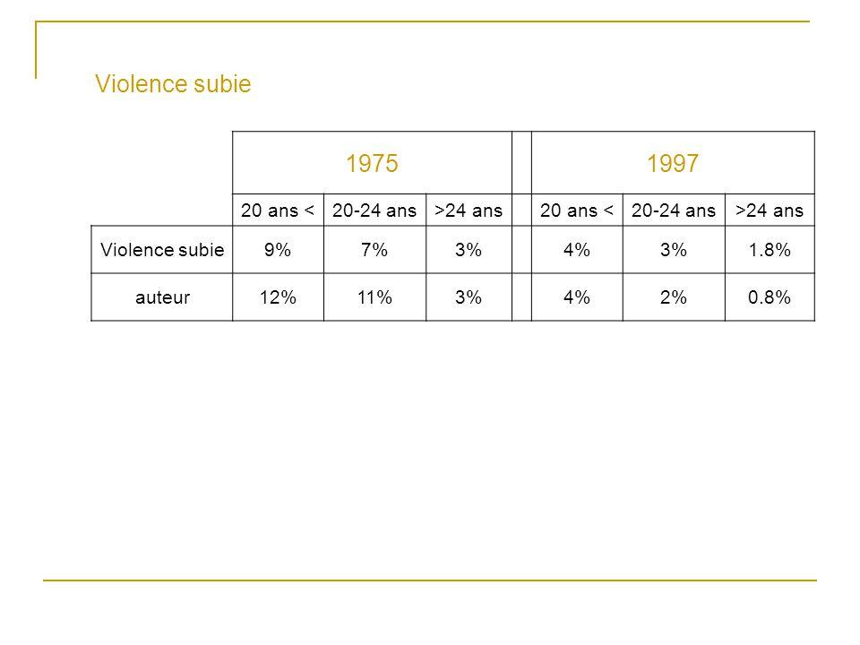 Violence subie 1975 1997 20 ans < 20-24 ans >24 ans