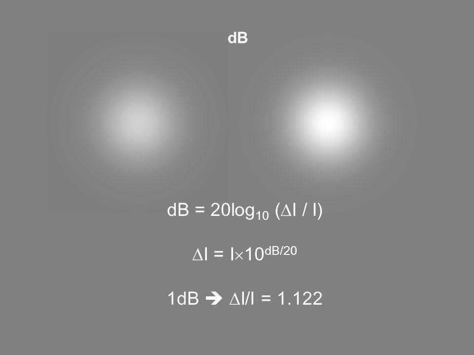 dB dB = 20log10 (DI / I) DI = I10dB/20 1dB  DI/I = 1.122