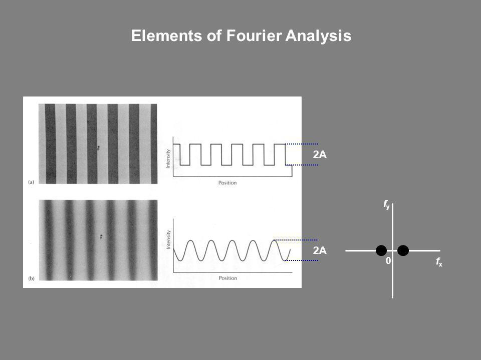 Elements of Fourier Analysis