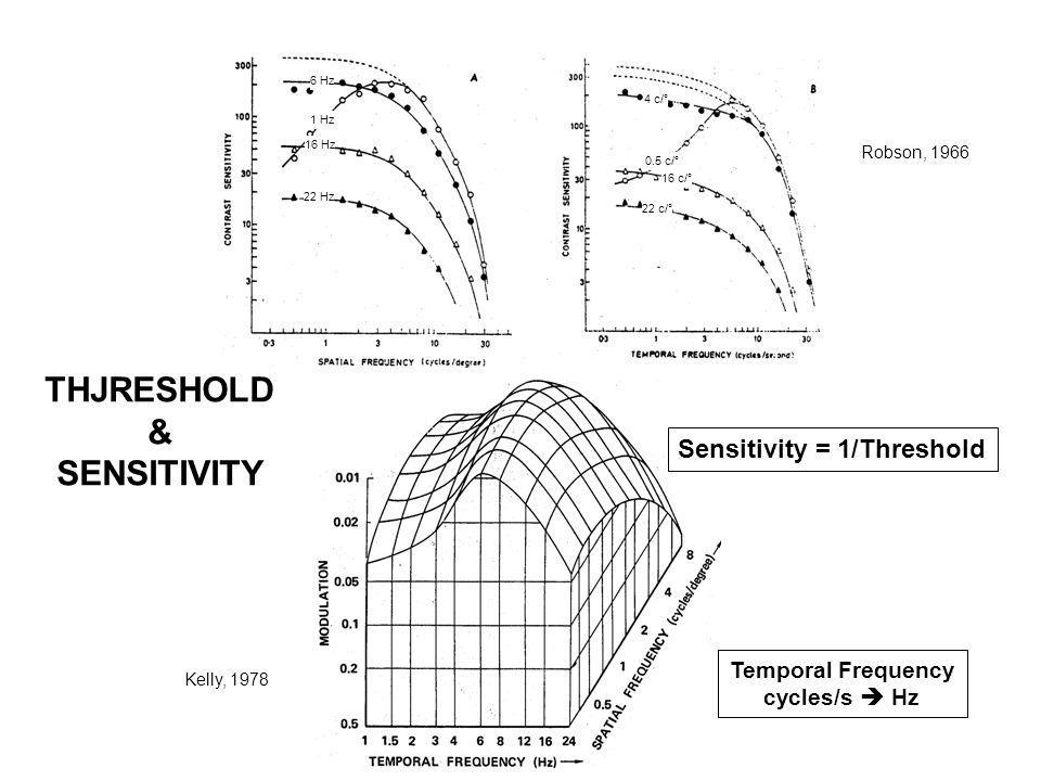 THJRESHOLD & SENSITIVITY