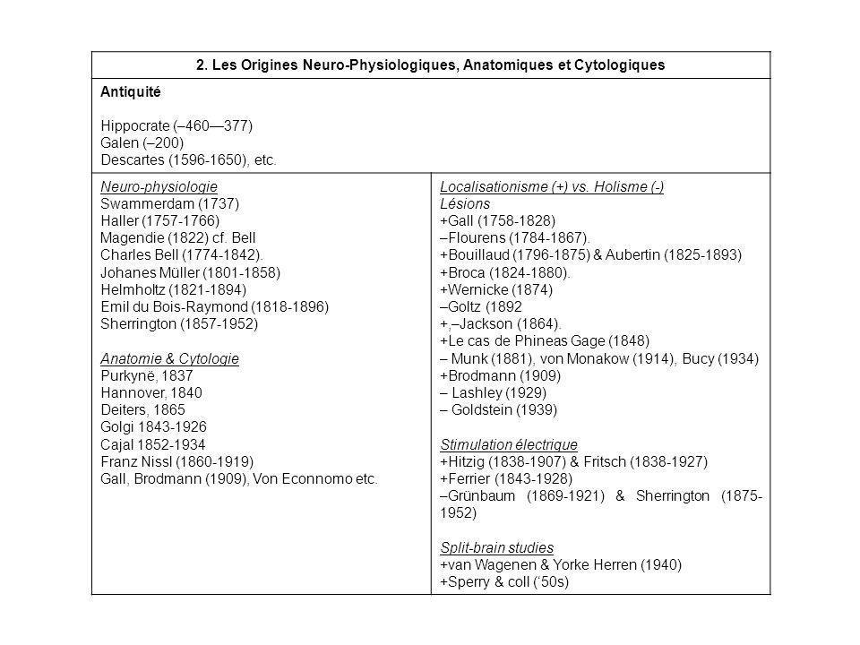 2. Les Origines Neuro-Physiologiques, Anatomiques et Cytologiques