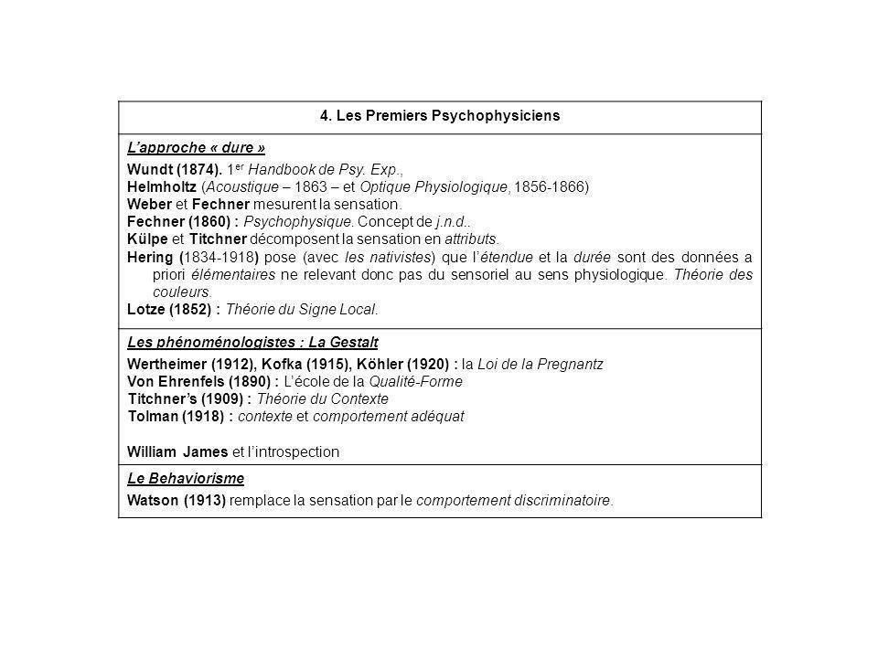 4. Les Premiers Psychophysiciens
