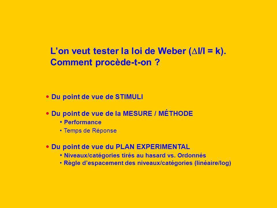 L'on veut tester la loi de Weber (DI/I = k). Comment procède-t-on
