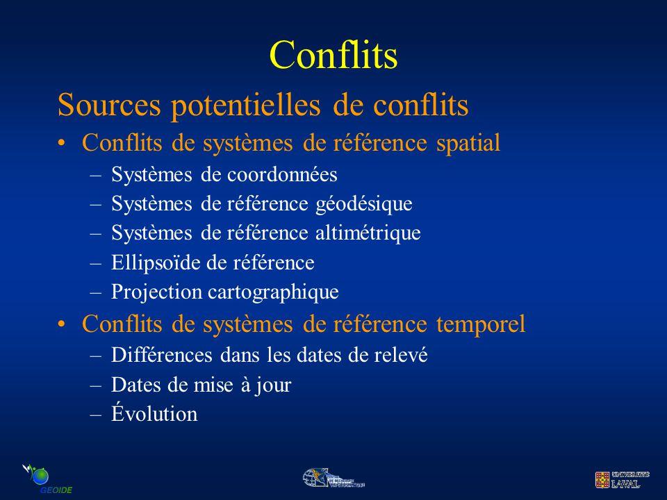 Conflits Sources potentielles de conflits