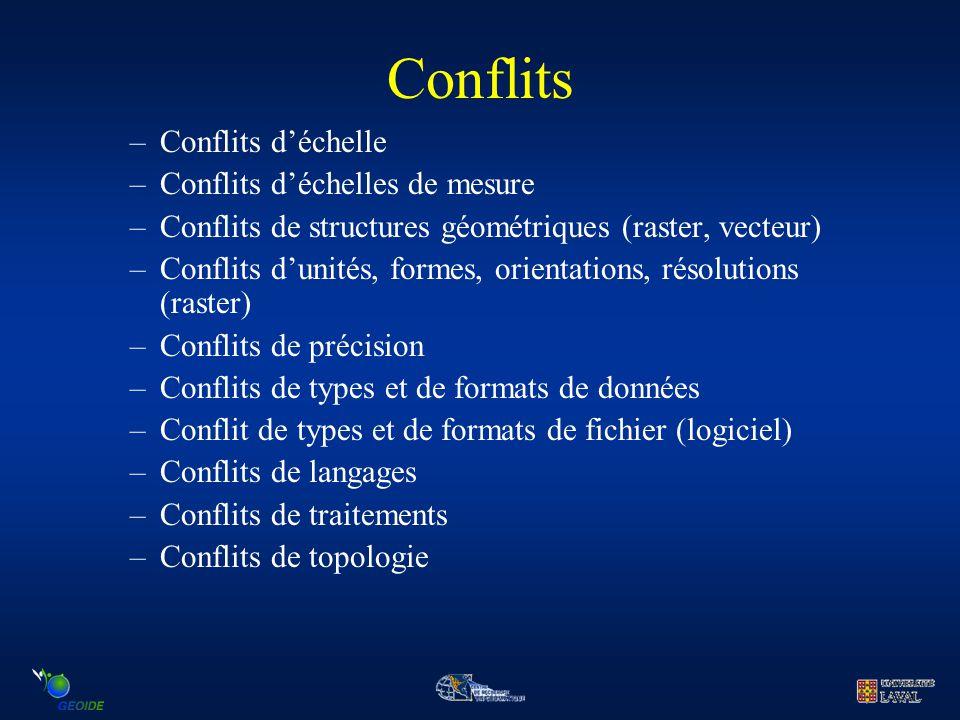 Conflits Conflits d'échelle Conflits d'échelles de mesure