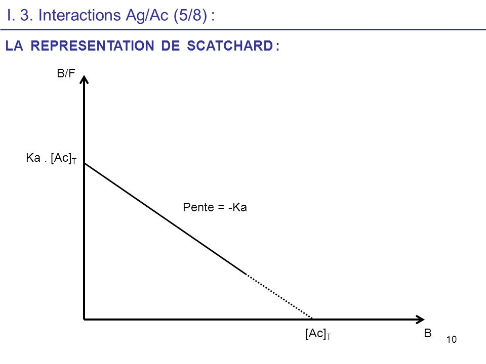 I. 3. Interactions Ag/Ac (5/8) :