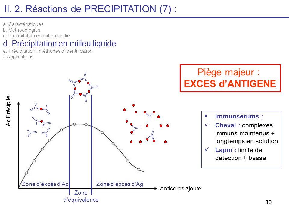 II. 2. Réactions de PRECIPITATION (7) :