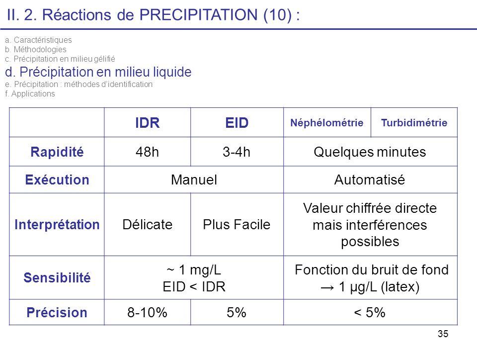 II. 2. Réactions de PRECIPITATION (10) : IDR EID 48h 3-4h
