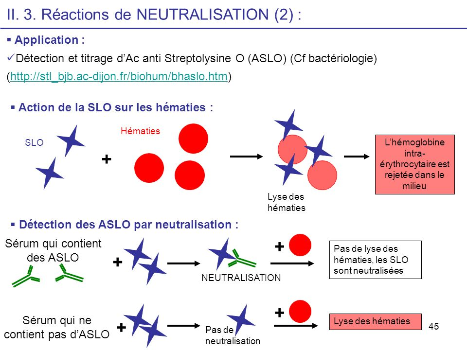 + + + + II. 3. Réactions de NEUTRALISATION (2) : Application :