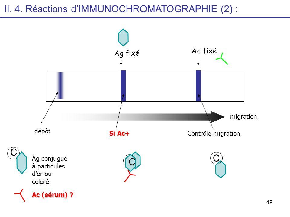 II. 4. Réactions d'IMMUNOCHROMATOGRAPHIE (2) :
