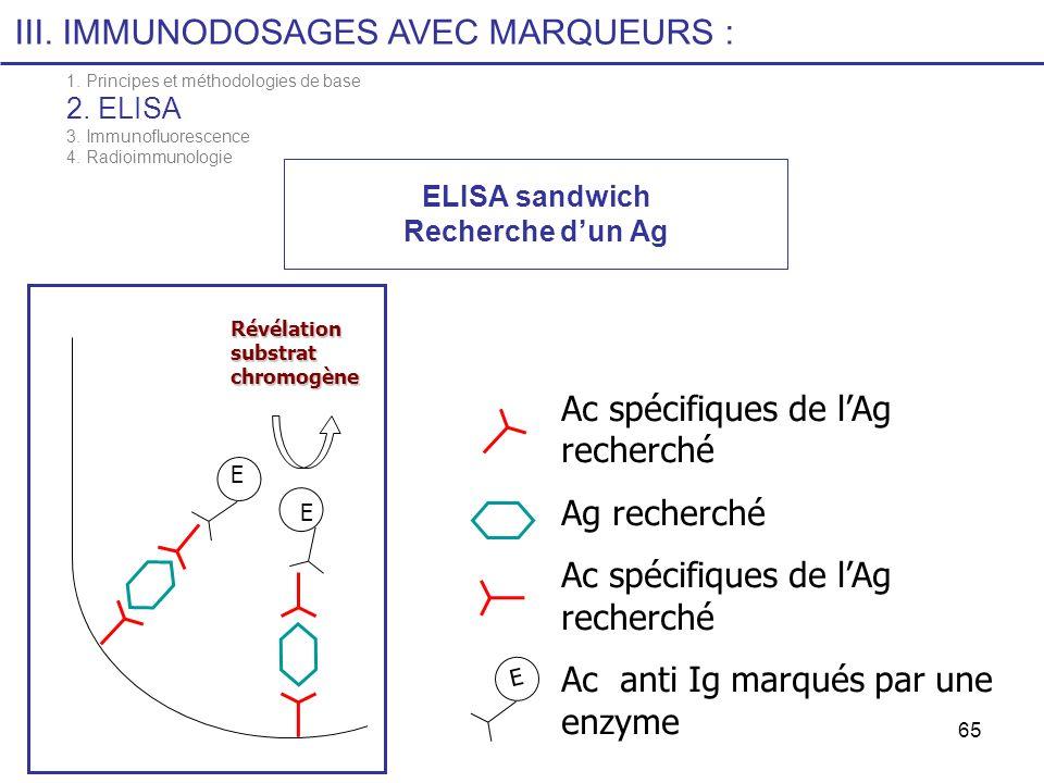 ELISA sandwich Recherche d'un Ag
