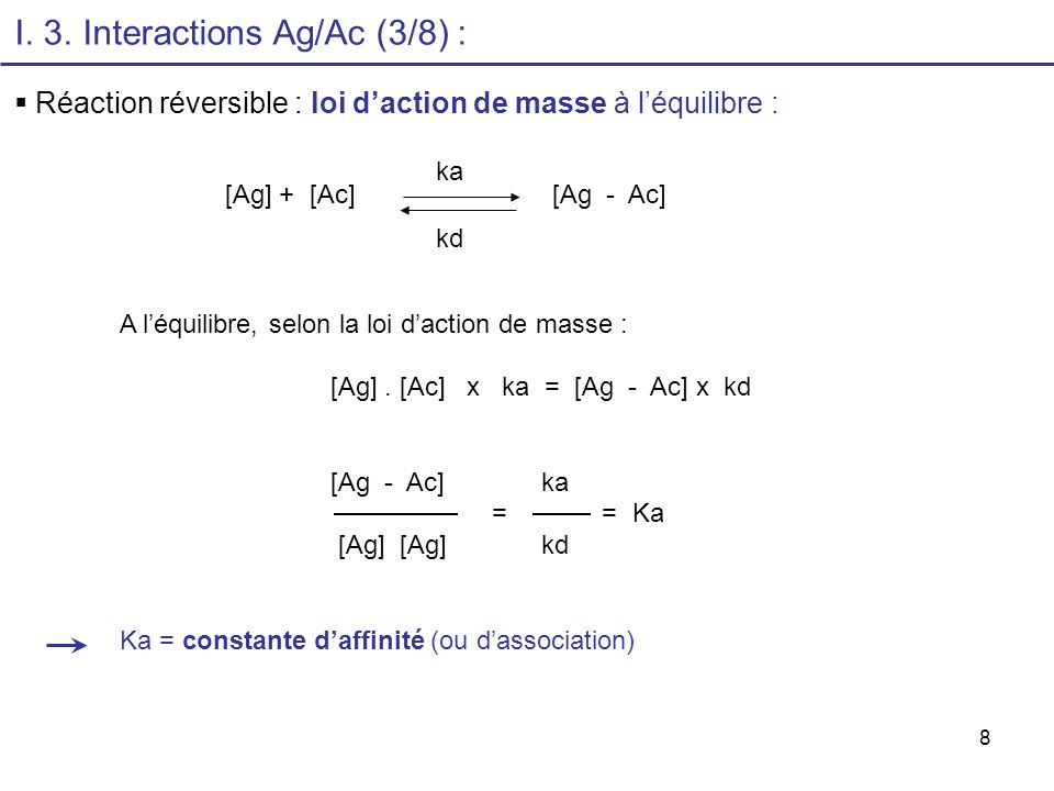 I. 3. Interactions Ag/Ac (3/8) :