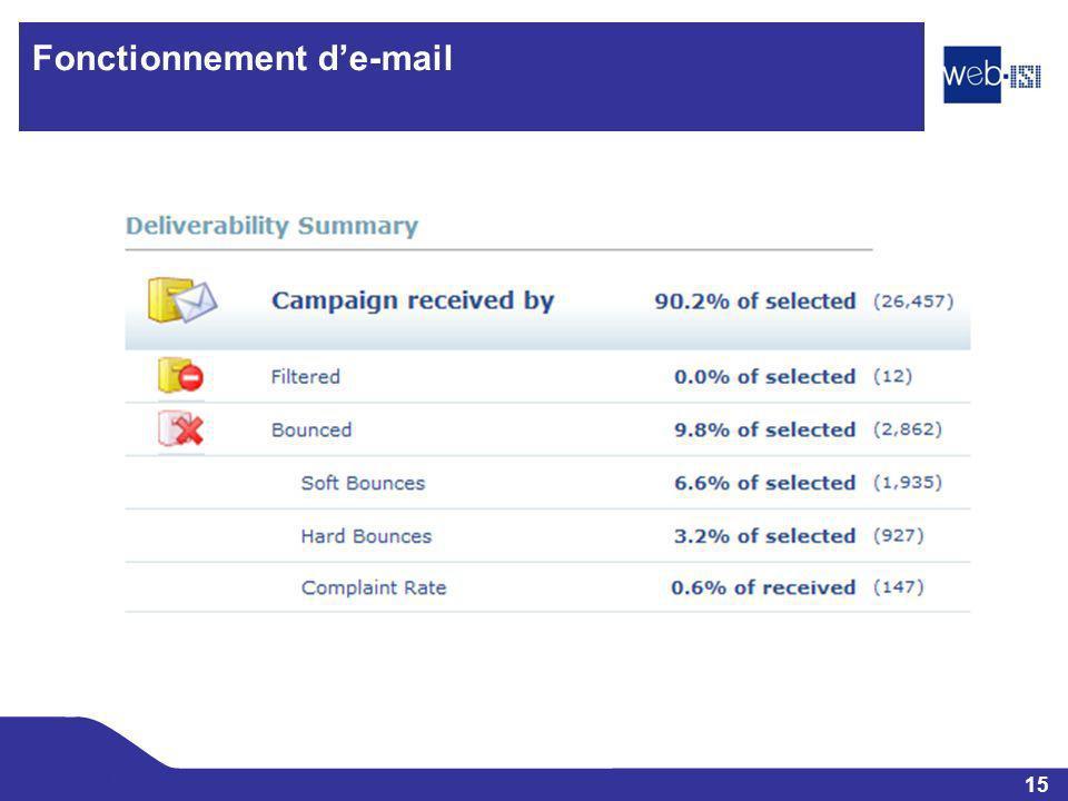 Fonctionnement d'e-mail