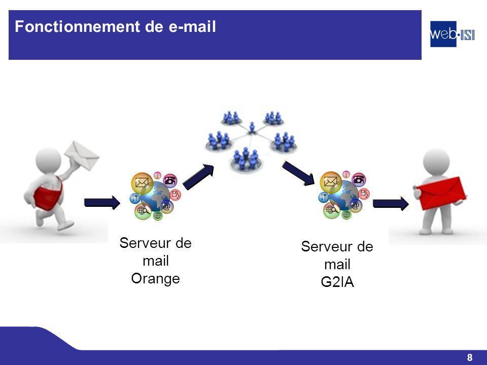 Fonctionnement de e-mail