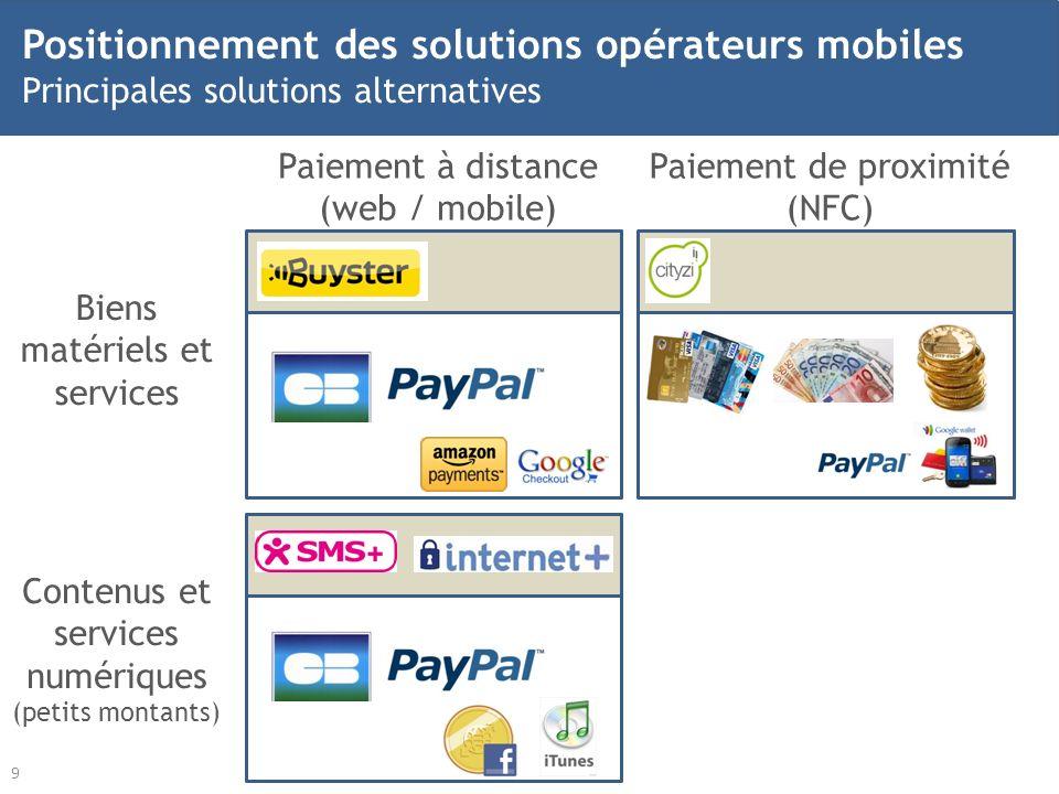 Positionnement des solutions opérateurs mobiles