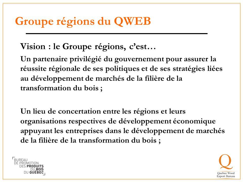 Groupe régions du QWEB Vision : le Groupe régions, c'est…