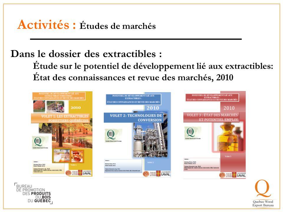 Activités : Études de marchés
