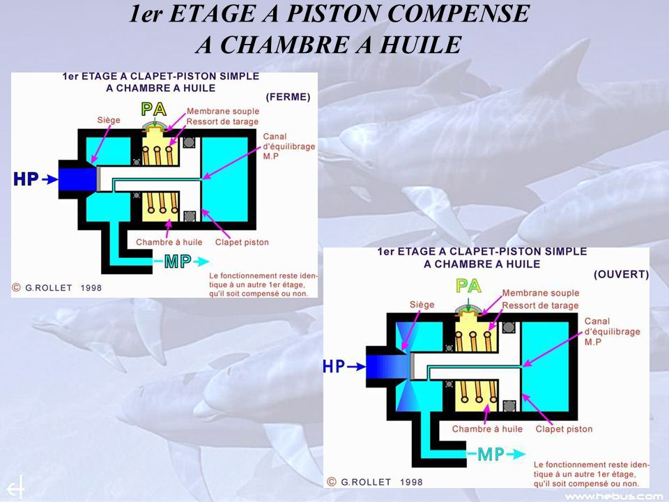 1er ETAGE A PISTON COMPENSE A CHAMBRE A HUILE