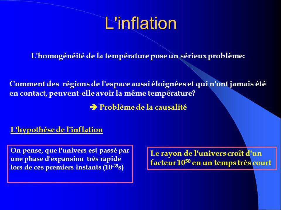 L inflation L homogénéité de la température pose un sérieux problème: