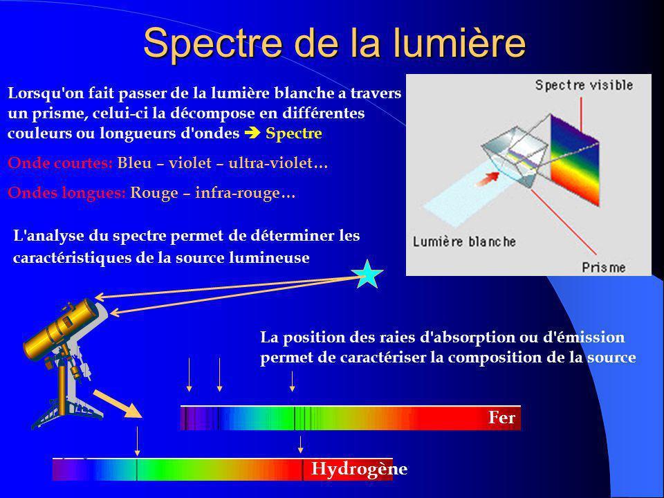 Spectre de la lumière Fer Hydrogène
