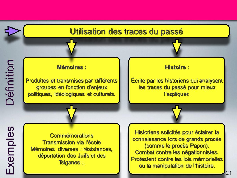 Conclusion Définition Exemples Utilisation des traces du passé