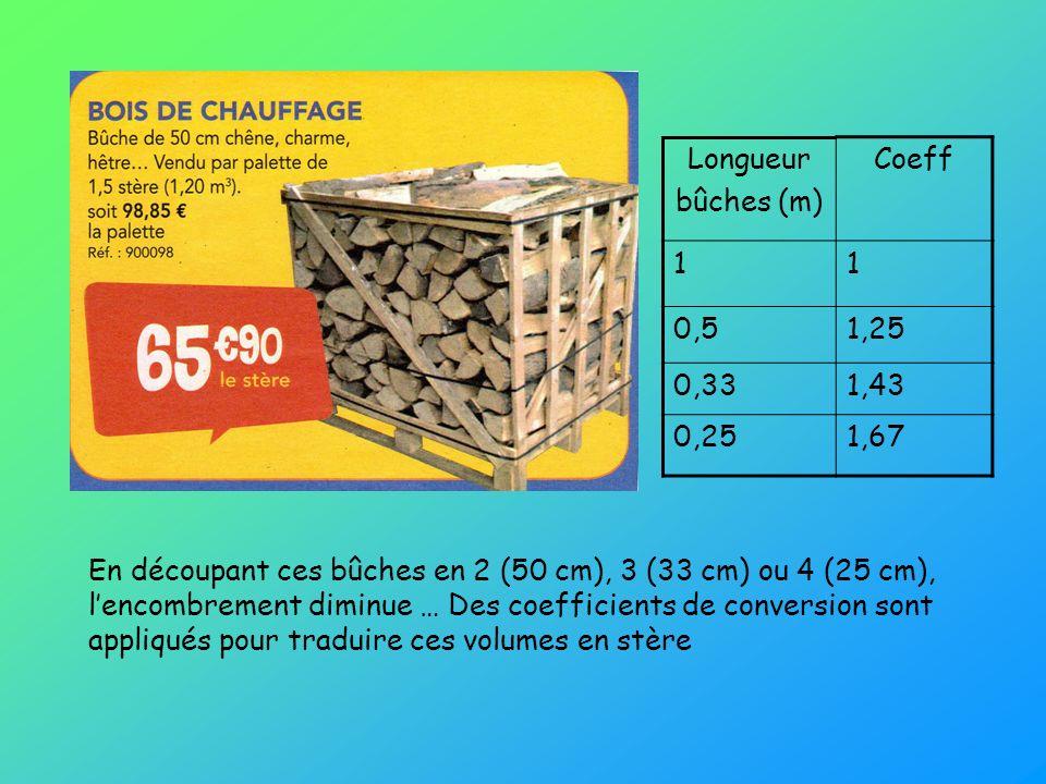 Longueur bûches (m) Coeff. 1. 0,5. 1,25. 0,33. 1,43. 0,25. 1,67.