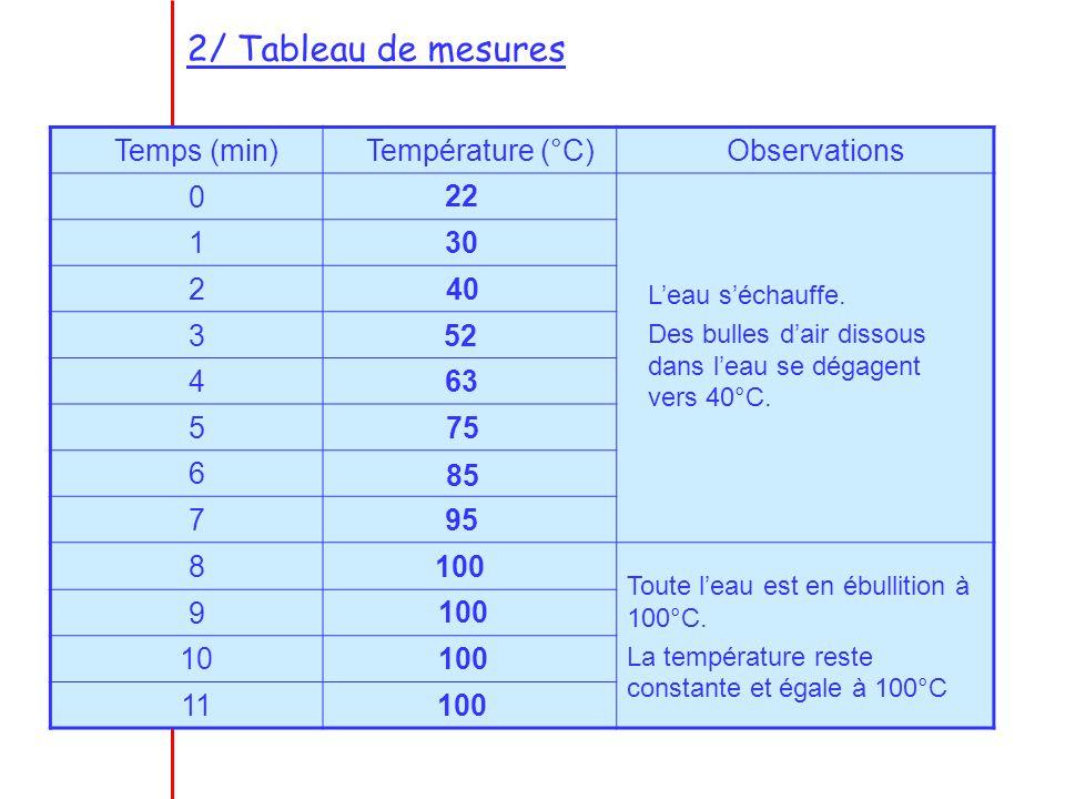 2/ Tableau de mesures Temps (min) Température (°C) Observations 1 2 3