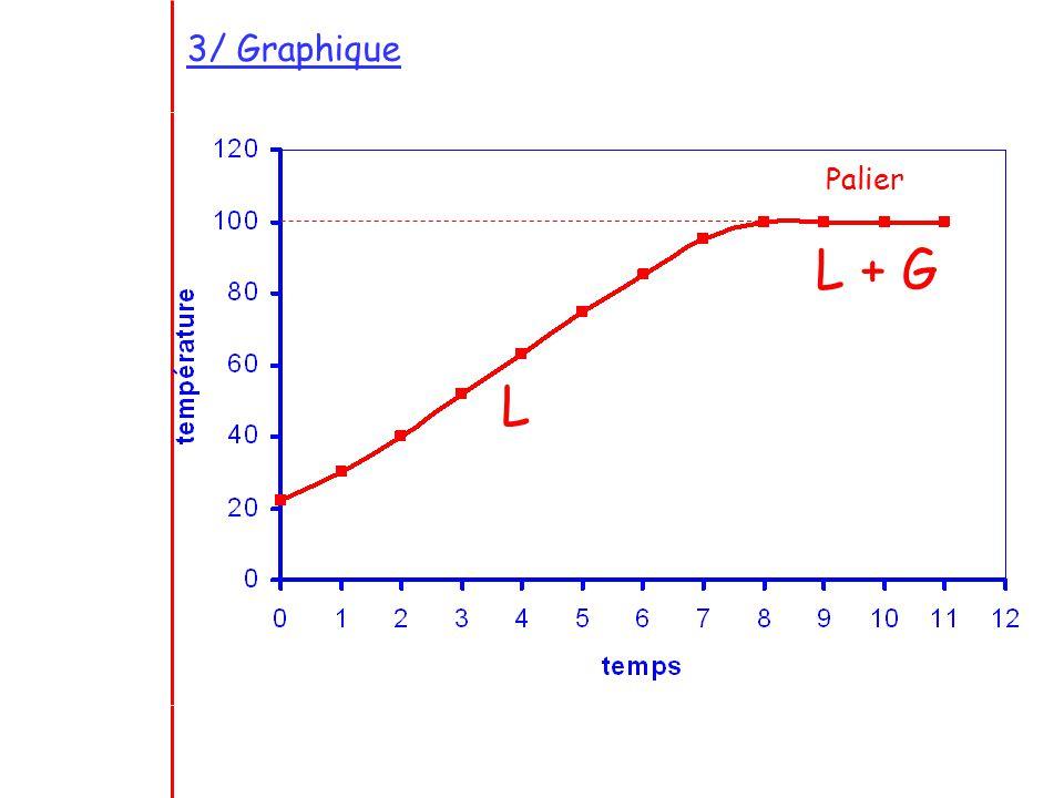 3/ Graphique Palier L + G L