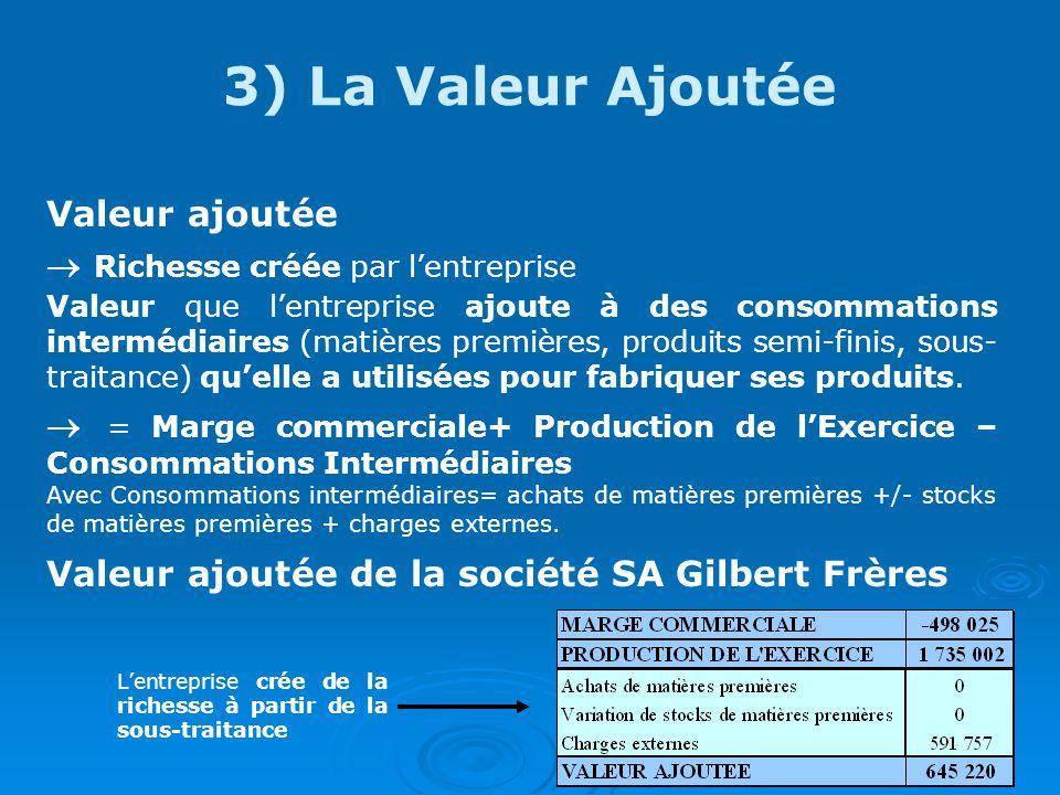 3) La Valeur Ajoutée Valeur ajoutée  Richesse créée par l'entreprise