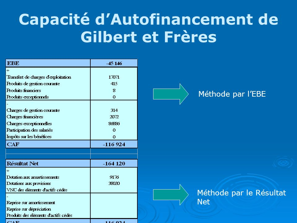 Capacité d'Autofinancement de Gilbert et Frères