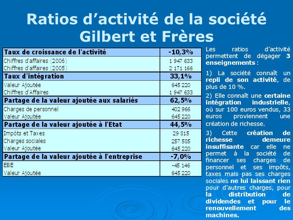 Ratios d'activité de la société Gilbert et Frères