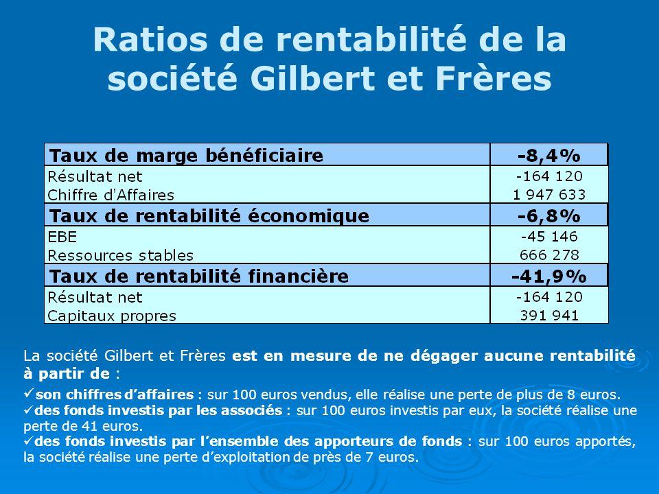 Ratios de rentabilité de la société Gilbert et Frères