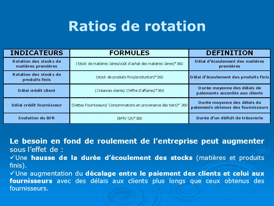 Ratios de rotation Le besoin en fond de roulement de l'entreprise peut augmenter sous l'effet de :