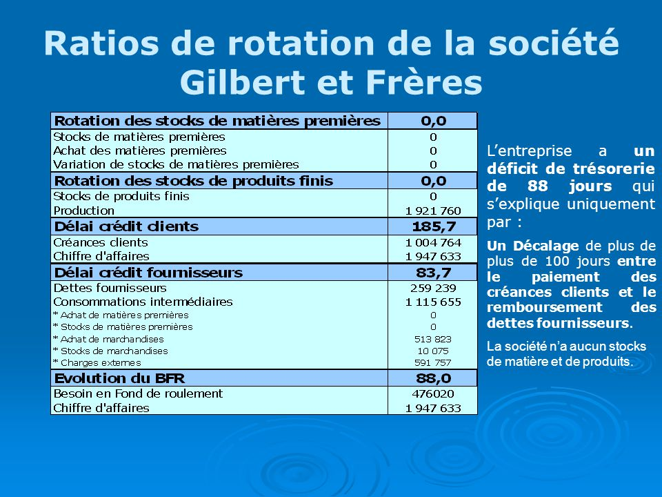 Ratios de rotation de la société Gilbert et Frères