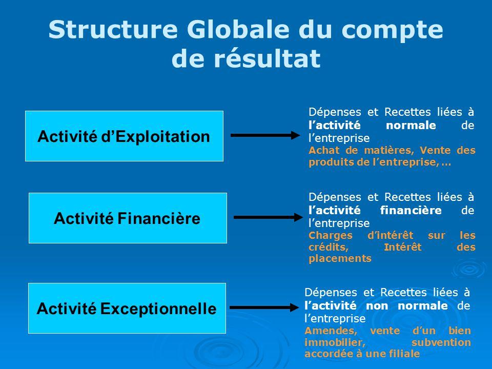 Structure Globale du compte de résultat