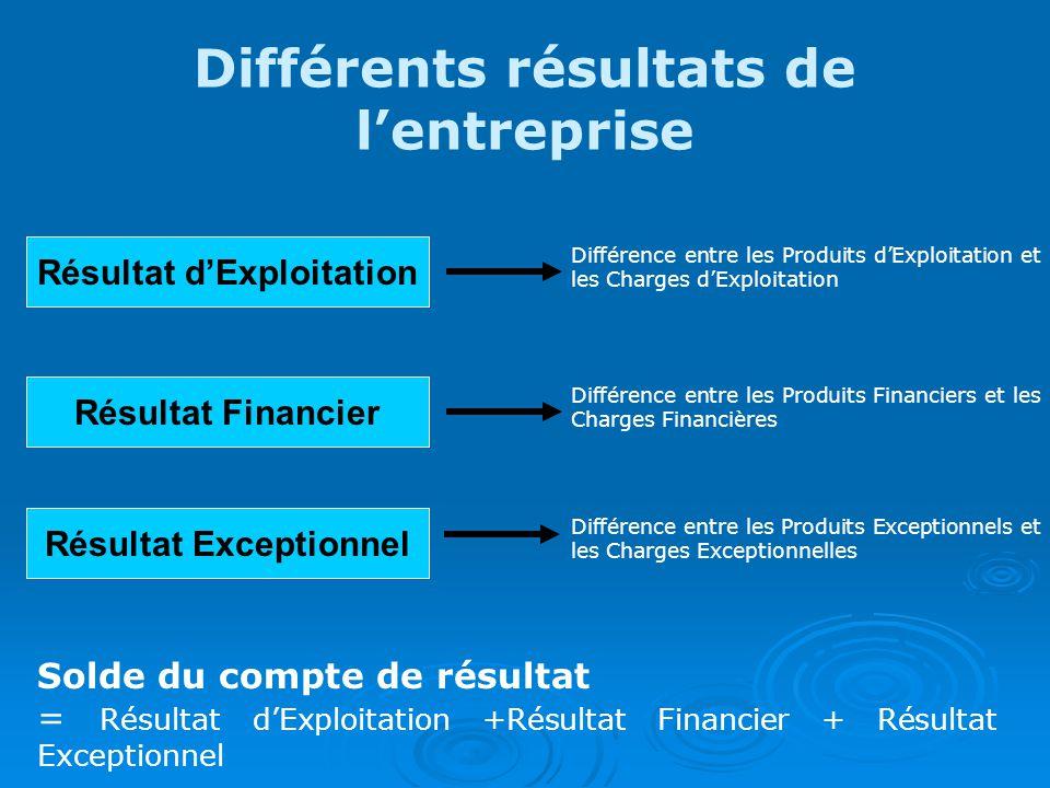 Différents résultats de l'entreprise