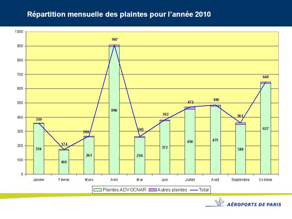 Répartition mensuelle des plaintes pour l'année 2010