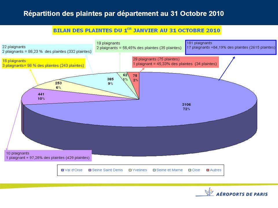 Répartition des plaintes par département au 31 Octobre 2010