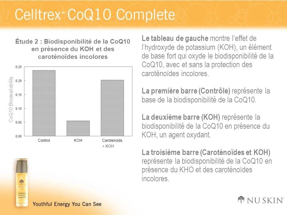 Étude 2 : Biodisponibilité de la CoQ10 en présence du KOH et des caroténoïdes incolores