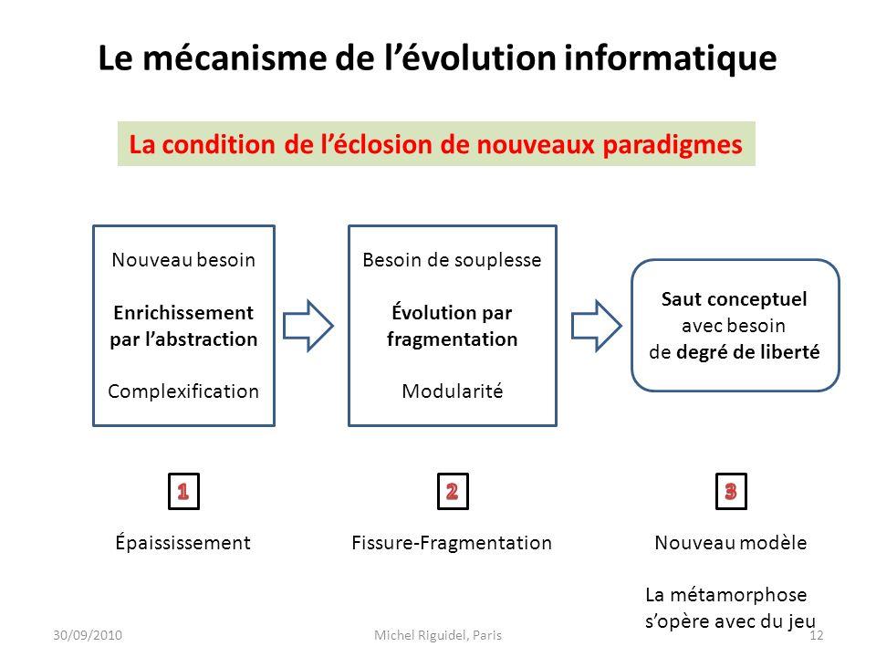 Le mécanisme de l'évolution informatique